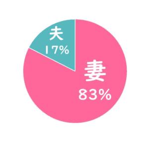 購買を決める人は誰?妻83%夫17%