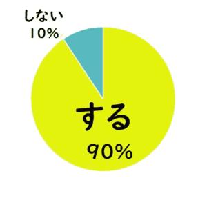 購買前に商品調査する?調査する90%tyousasinai 10%