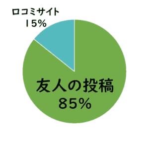 購買の調査はどこでする?SNS投稿85%口コミサイト15%